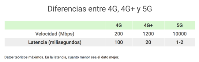 5G diferencias